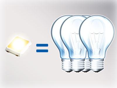 Panele LED dają do 80% oszczędności energii
